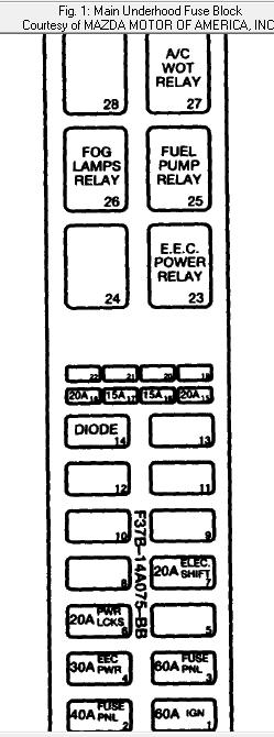 DIAGRAMME} 1996 Mazda B2300 Fuse Panel Diagram FULL Version HD Quality Panel  Diagram - STRUCTUREFARM.PUNTIMPRESA.ITPuntimpresa