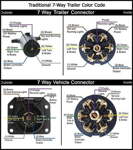 24fbs Jay Flight Trailer 7 Pin Connector Wiring Diagram