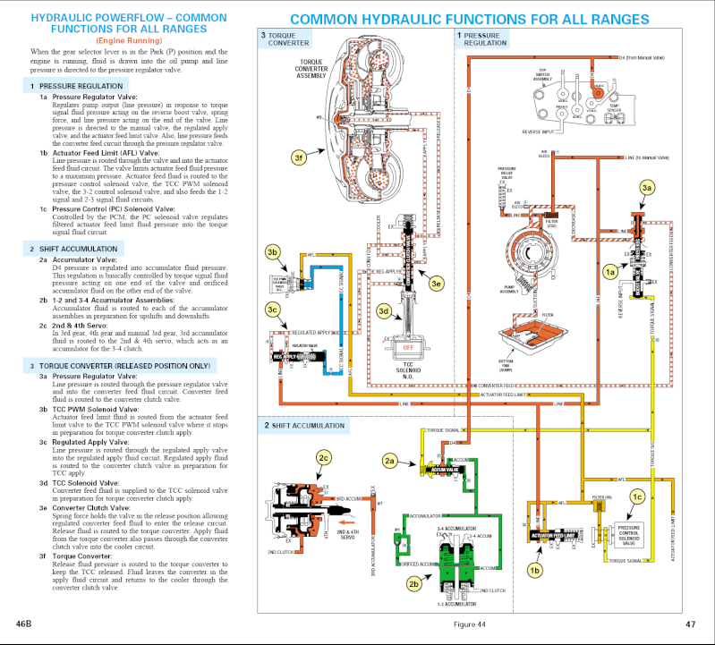 4l60e Fluid Flow Diagram