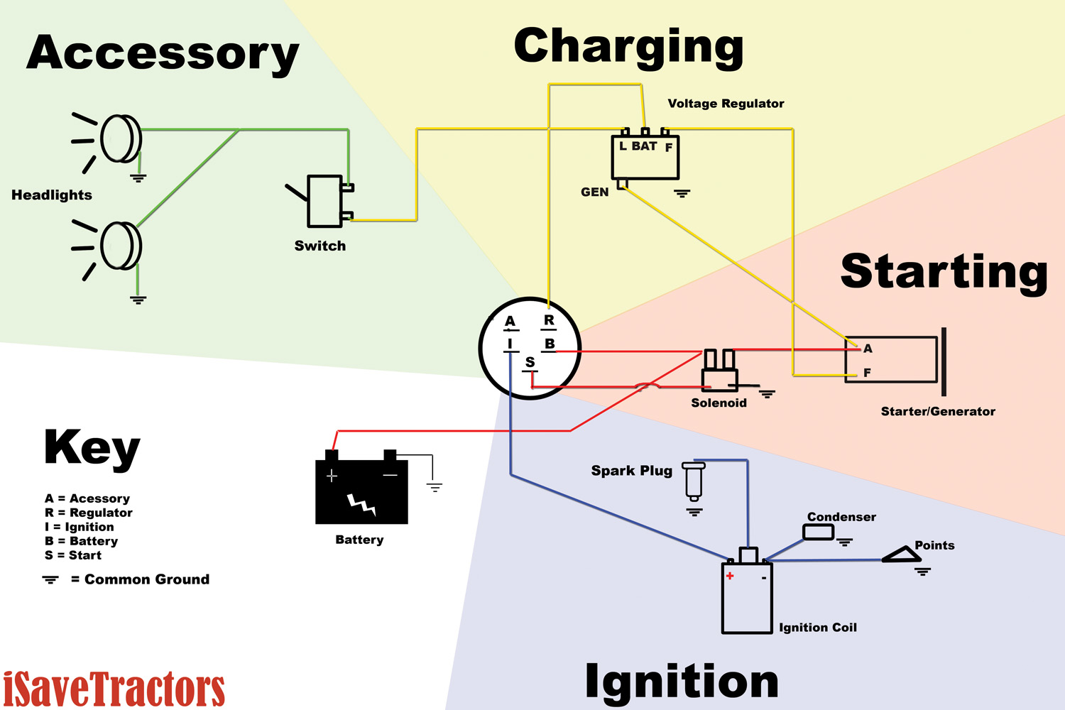 Murray Lawn Mower Ignition Switch Wiring Diagram from diagramweb.net