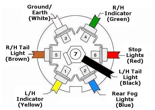 7 way plug wiring diagram standard post purpose full hd