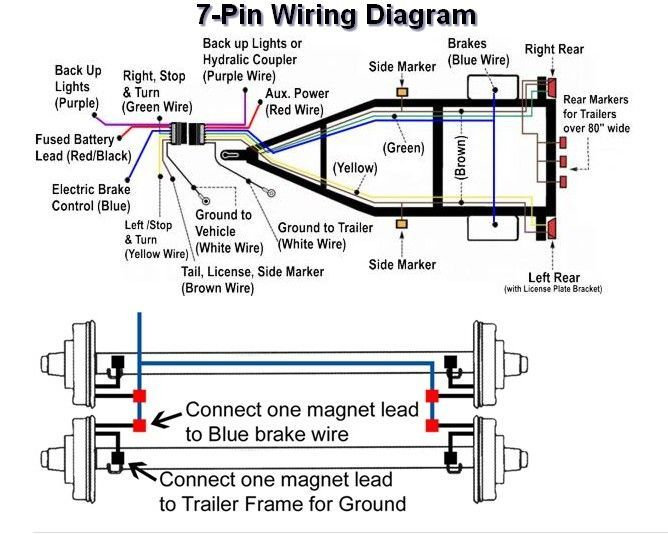Diagram 7 Way Plug Wiring Diagram Standard Post Purpose Full Version Hd Quality Post Purpose Grafcetdiagram Agorasup Fr