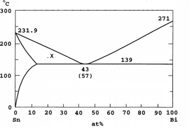 Bismuth Tin Phase Diagram