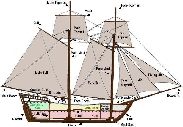 Brigantine Ship Diagram