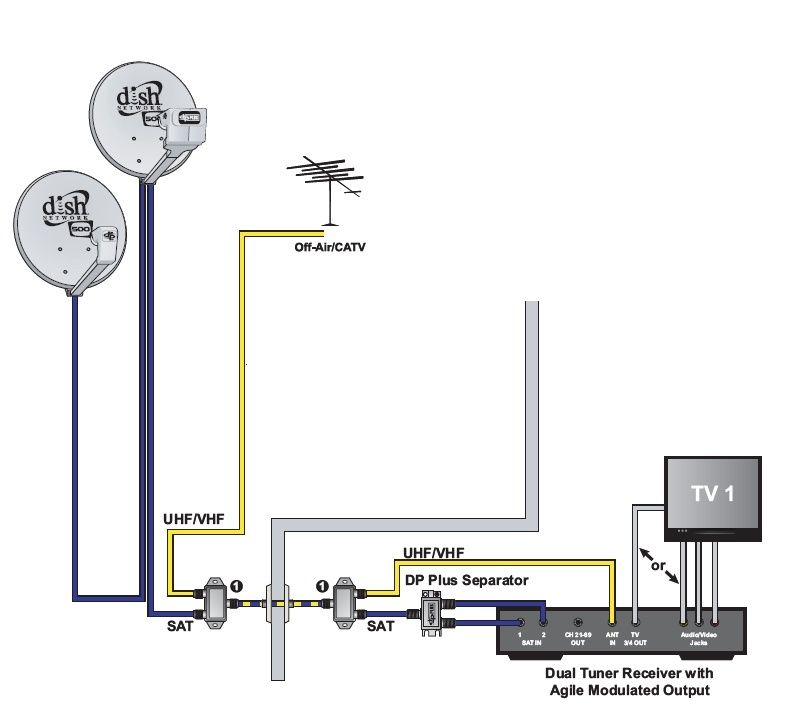 Dish Network Diplexer Diagram