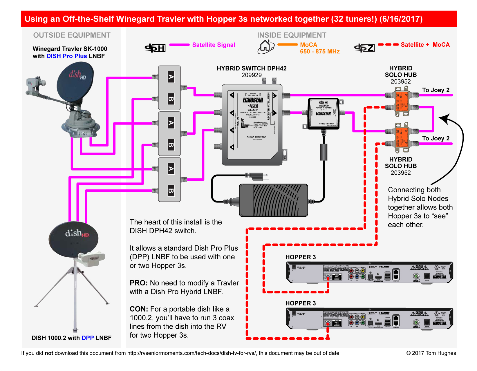 Dish Network Dph42 Wiring Diagram