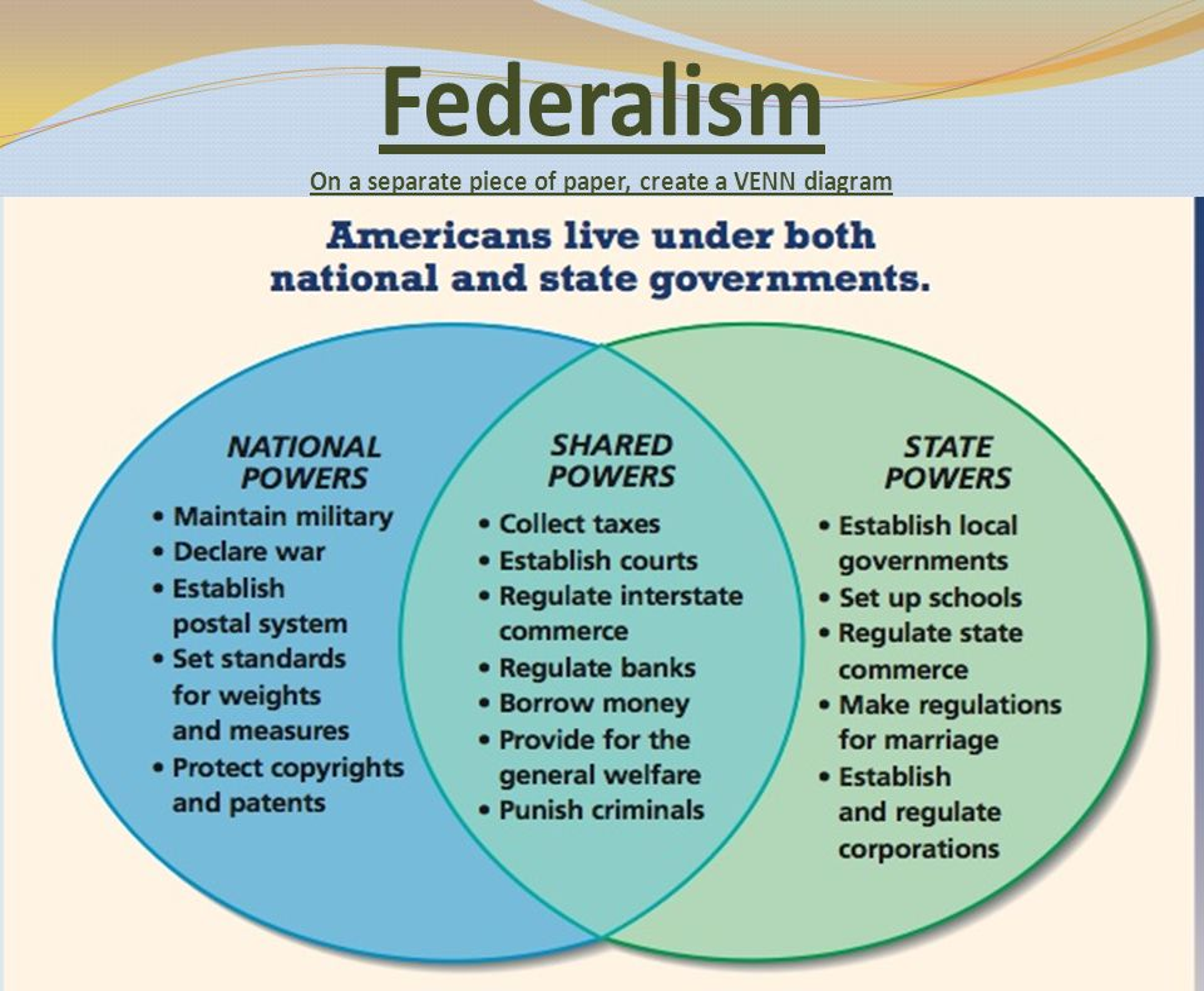federalists vs anti federalists venn diagram