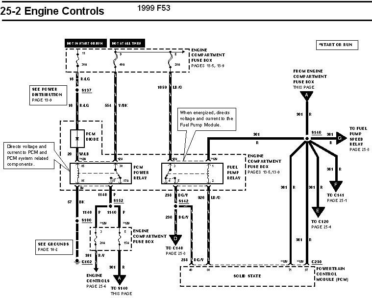 DIAGRAM] 1990 F53 Wiring Diagram FULL Version HD Quality Wiring Diagram -  DIAGRAMIST.ANDREAROSSATO.IT | Ford F53 Motorhome Chassis Wiring Diagram |  | Diagram Database