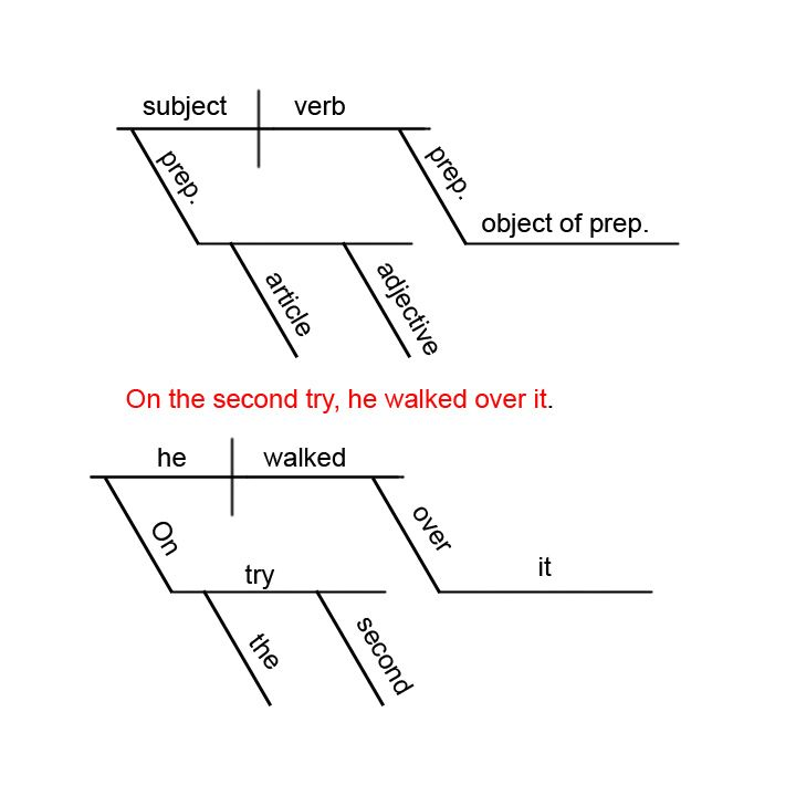 Free Online Sentence Diagrammer