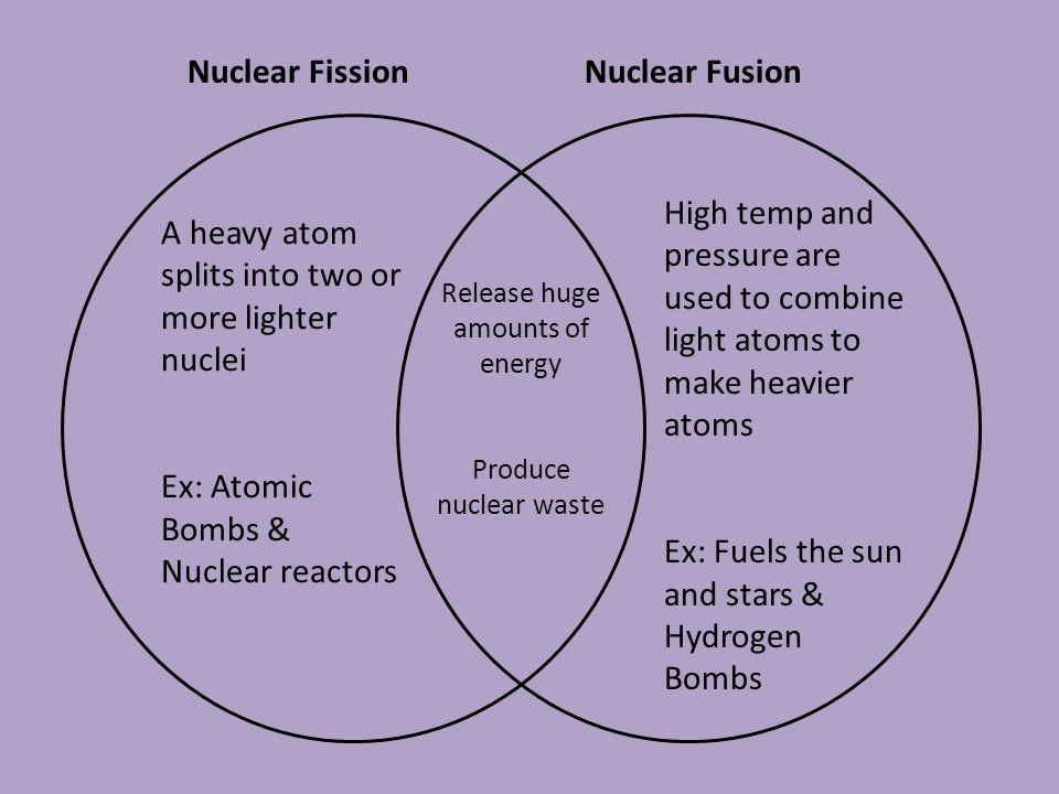 Fission Vs Fusion Venn Diagram