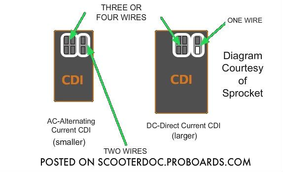 Gy6 Dc Fired Cdi Wiring Diagram