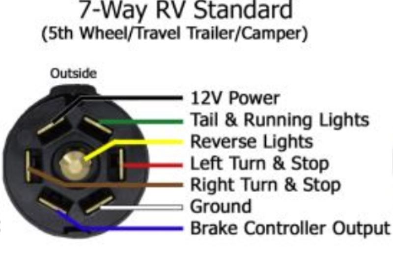 Brilliant Haulmark Trailer Plug Wiring Blog Diagram Schema Wiring Cloud Hisonuggs Outletorg
