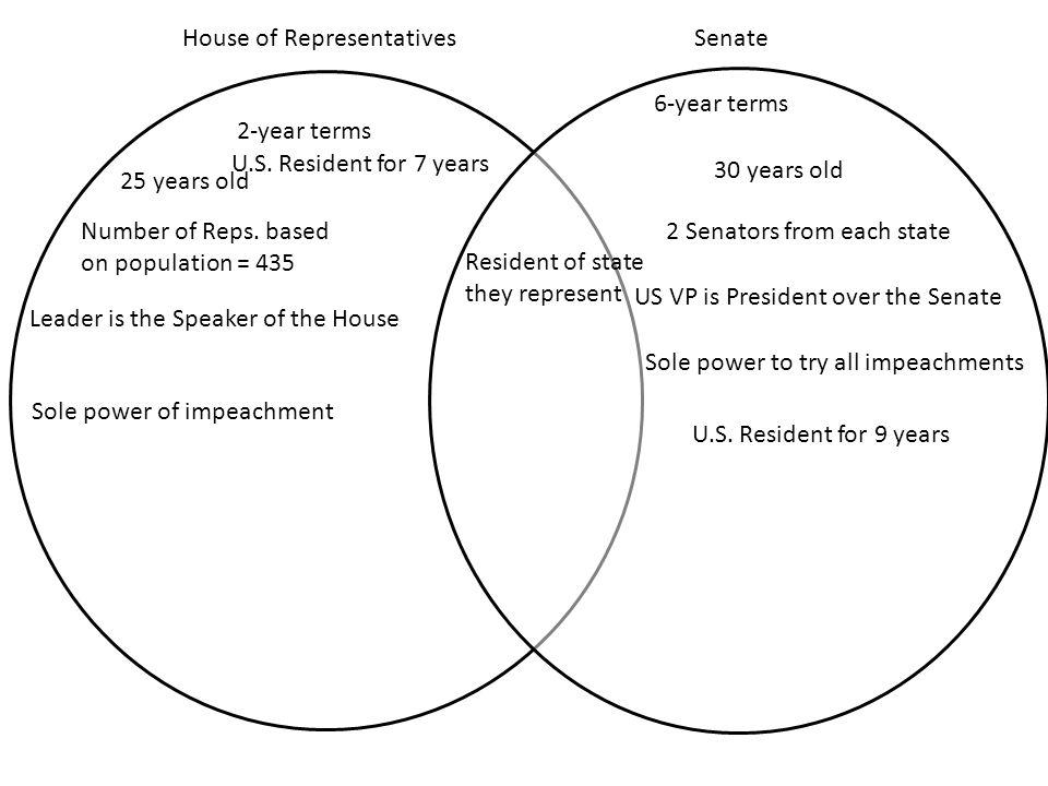 House Of Representatives And Senate Venn Diagram