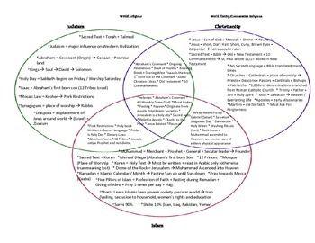 judaism and christianity venn diagram