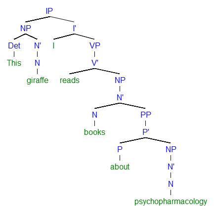 Linguistics Tree Diagram Generator
