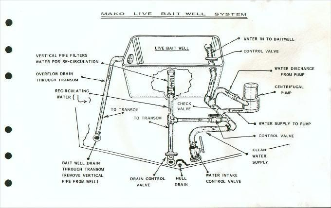 Livewell Pumps Diagrams For Boats
