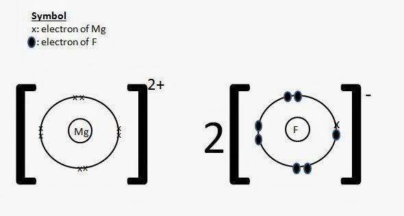 Magnesium Fluoride Lewis Dot Diagram