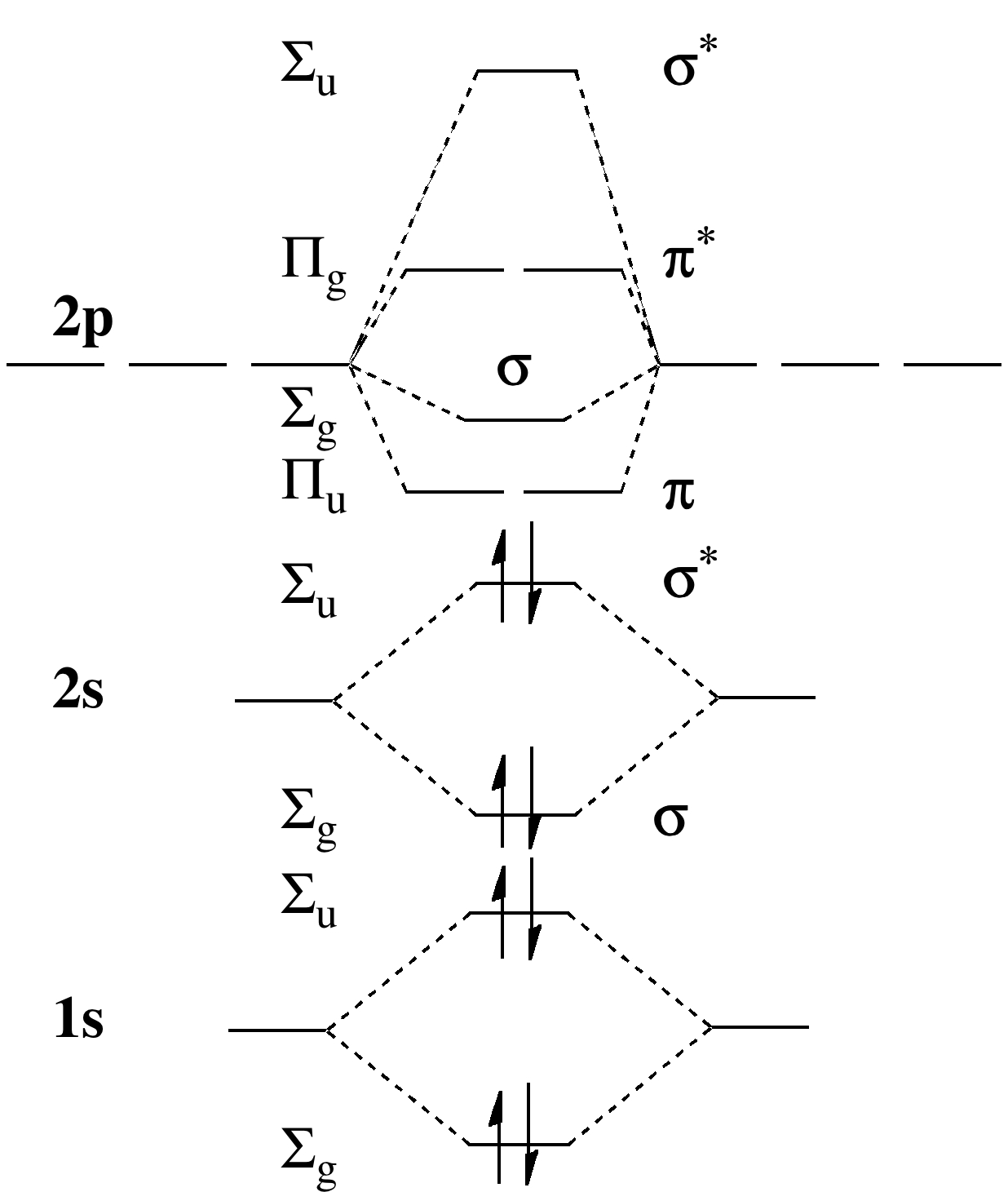 Using The Molecular Orbital Theory Why Does A Be2 Wiring Diagram