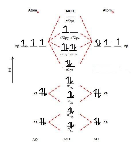 Nitric Oxide Molecular Orbital Diagram
