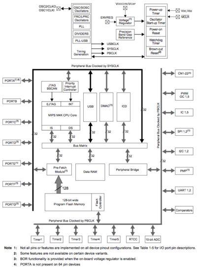 Pmdx 126 Wiring Diagram
