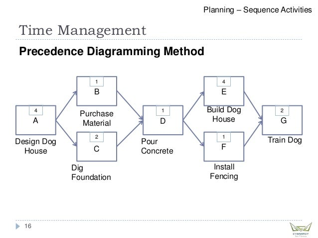 Precedence Diagramming Method Pmp