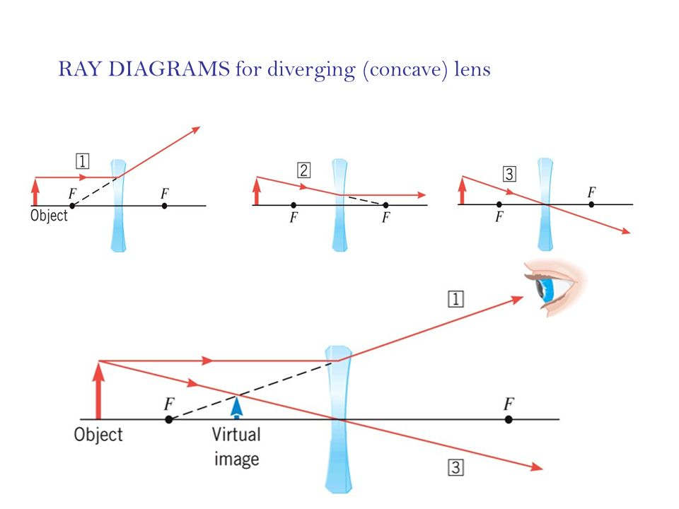 Ray Diagrams For Diverging Lenses Wiring Diagram