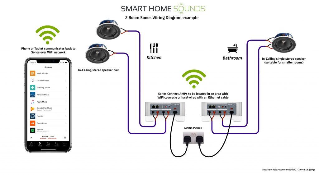 Sonos Connect Amp Wiring Diagram