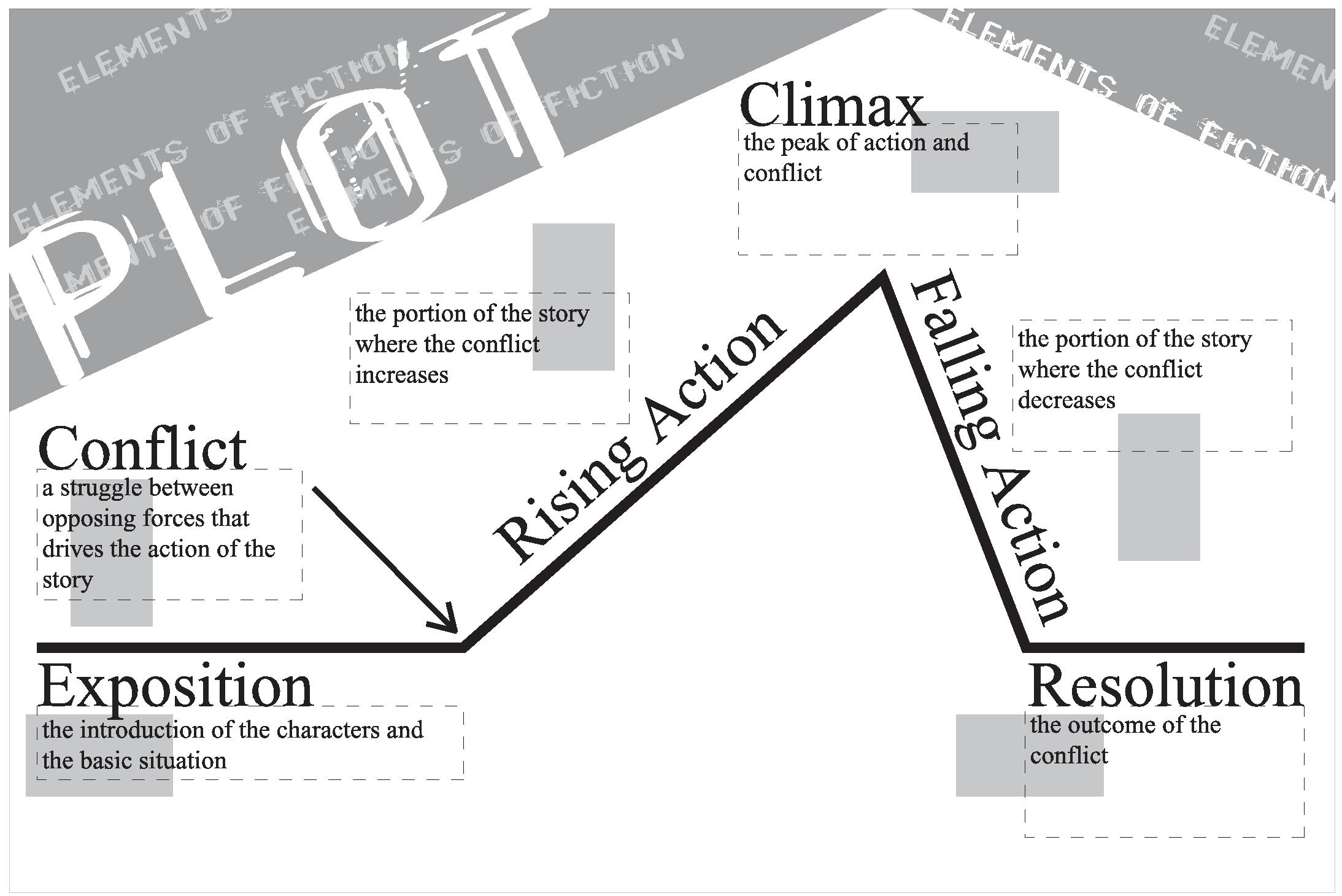 The Sniper Plot Diagram