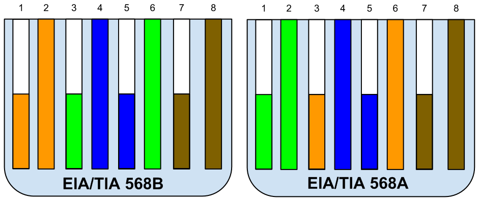Tia  Eia 568a Wiring Diagram