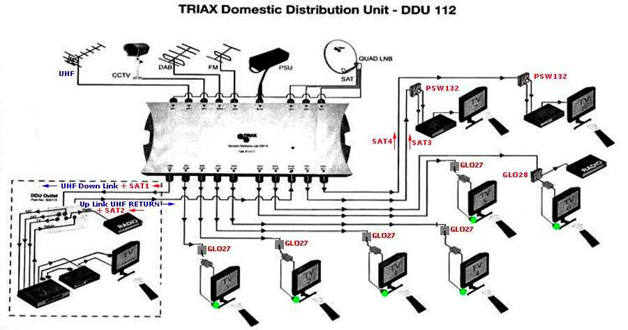 triax multiswitch wiring diagram
