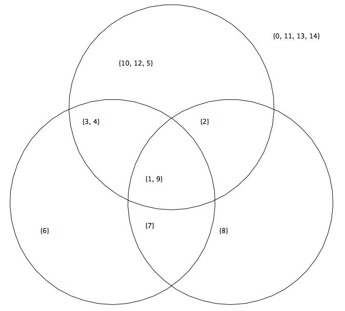 Venn Diagram 4 Circles Generator