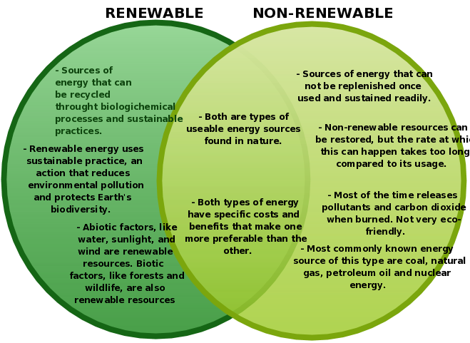 Venn Diagram Of Renewable And Nonrenewable Resources
