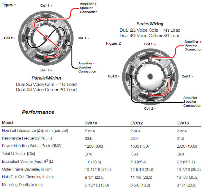 Wiring Diagram For 2 12in Dual Coil Subs 4ohms