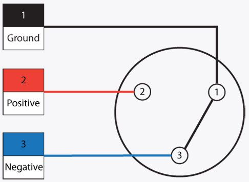 wiring-diagram-for-xlr-connector-020-2 Xlr Jack Wiring Diagram on 1 rca unbalanced, 4 pin connector, audio cable, male connector, stereo rca, unbalanced mono female, capacitor prevent rf, 1 4 inch mono plug, plug rca, 3-pin microphone,
