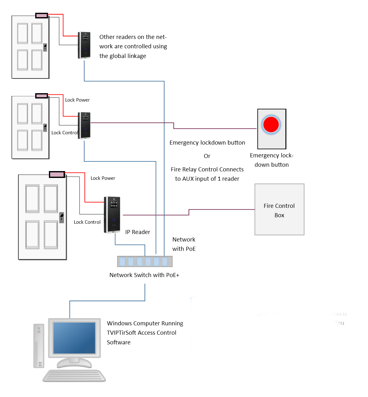 Wiring Diagram Of Providing Power To A Fail Safe Maglock In ... on